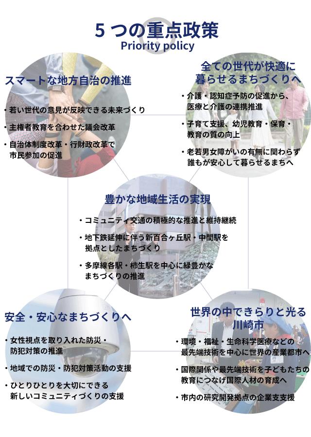 5つの重大政策