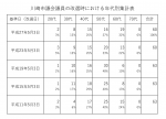 市議の年代別集計表